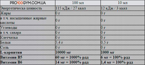 состав-Carnitine-100000-Nutrend-1000-мл