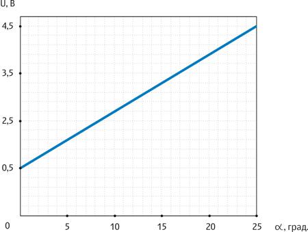 График зависимости МН1