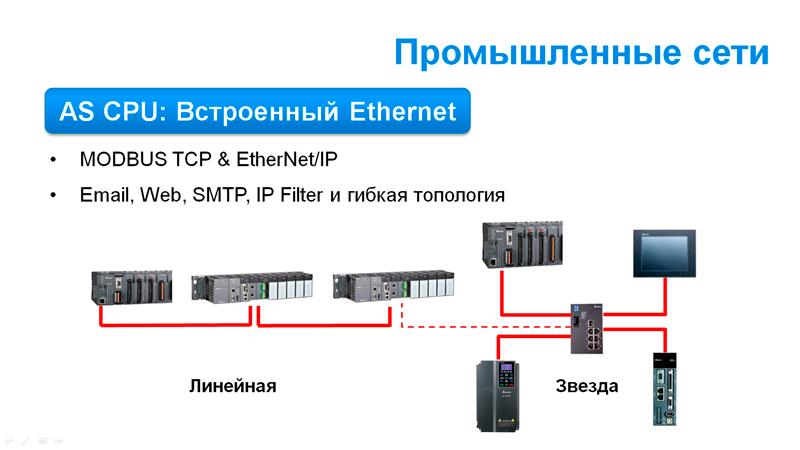Рис.7. Интеграция в промышленные сети