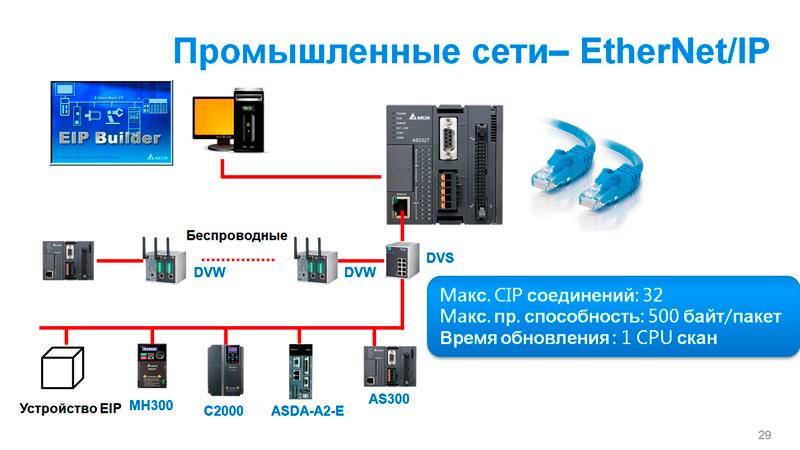 Рис 8. Поддержка Ethernet/IP