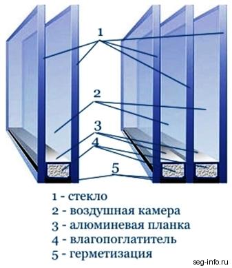 http://www.stroy-magasin.ru/assets/images/stati/steklopaket2.jpg