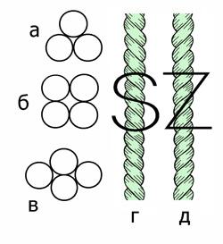 а – трехпрядная; б – четырехпрядная; в – сдавливание прядей;  г – левая крутка; д – правая крутка