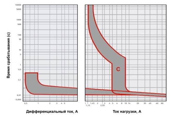 ДА12 2P.Время-токовые характеристики
