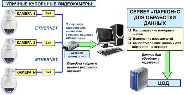 Структурная схема комплекса