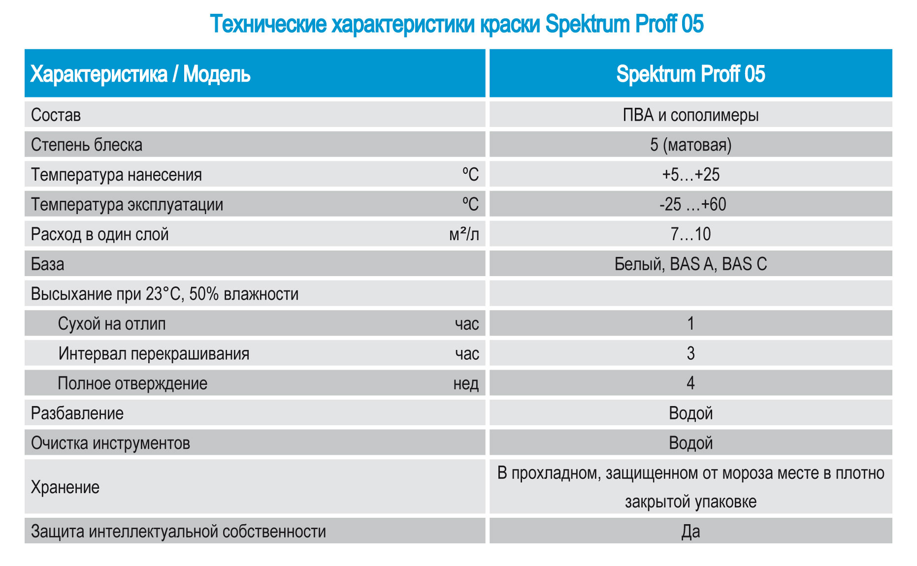 Kraska Spektrum Proff 05, tekhnicheskije kharakteristiki