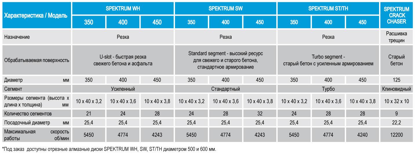 Технические характеристики, параметры, показатели дисков, кругов отрезных алмазных сегментных от компании Спектрум