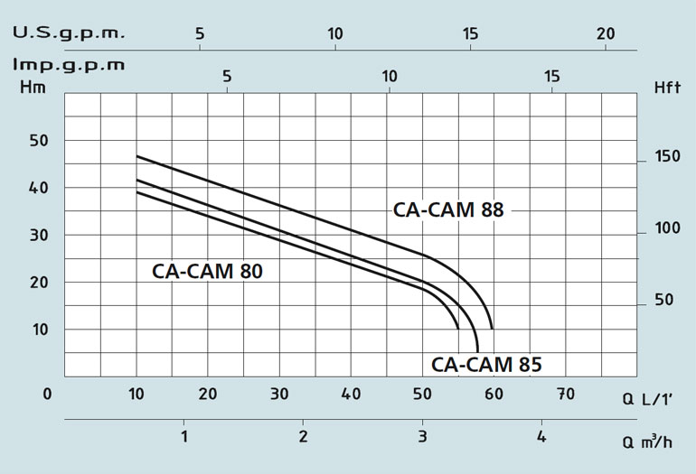 Speroni CAM 80, CAM 88, CAM 85