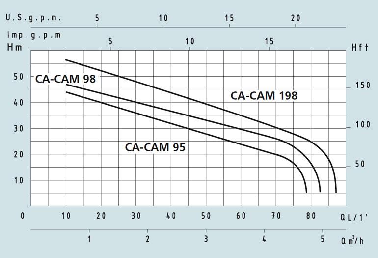 Speroni CAM 198, CAM 98, CAM 95