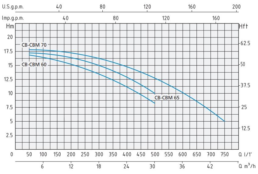 Характеристики поверхностного насоса CBM