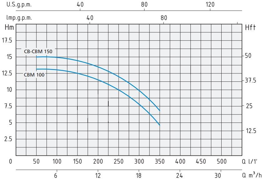 Поверхностный насос Speroni CBM