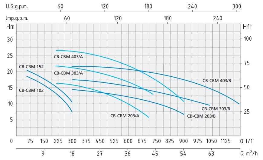 Характеристики центробежного насоса CBM