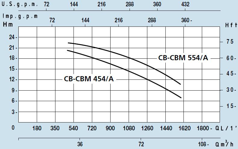 Характеристики центробежного насоса с колесом открытого типа CBM