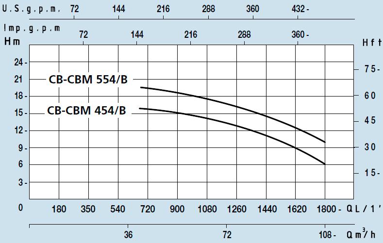 Центробежный насос с колесом открытого типа Speroni CBM