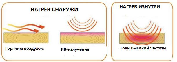 Вакуумные сушильные камеры ТВЧ мод. «VACUUM-E», разница между разными типами нагрева
