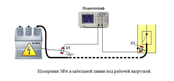 диагностика кабельных линий 6-35кв