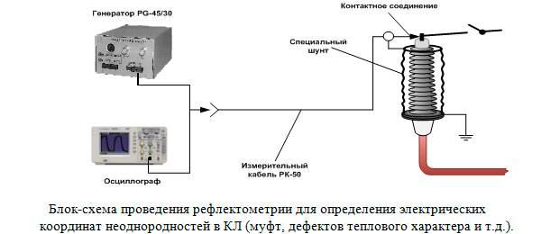 Диагностика кабельных линий свыше 110 кВ
