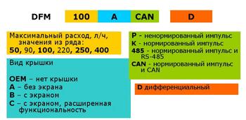 Tablitsa_zakaza_modelei_DFM