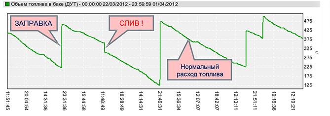 График объема топлива в баке по показаниям датчика уровня топлива DUT-E