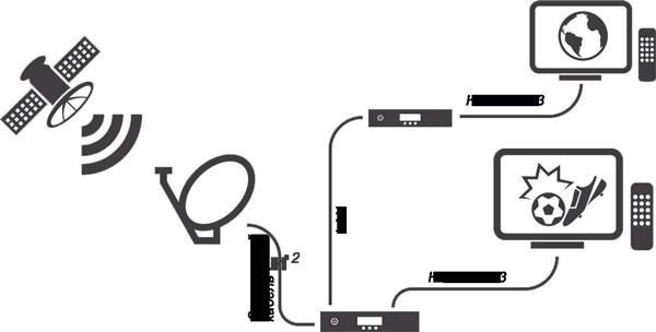 Принцип работы комплекта для приема спутникового телевидения GS E501 GS C591