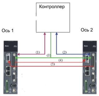 Рис.2. Схема информационных связей