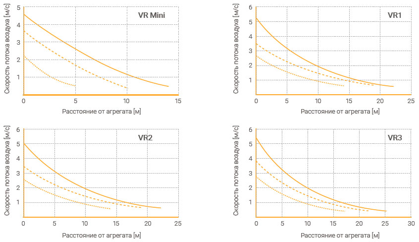 График зависимости скорости потока воздуха от расстояния