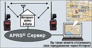 Система Интернет-шлюзов APRS