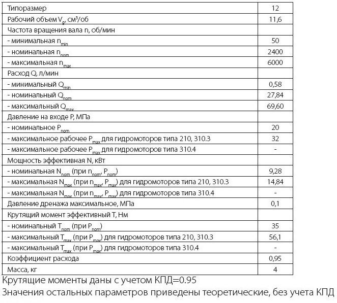 310.12.01.03 Технические характеристики нерегулируемого аксиально поршневого гидромотора