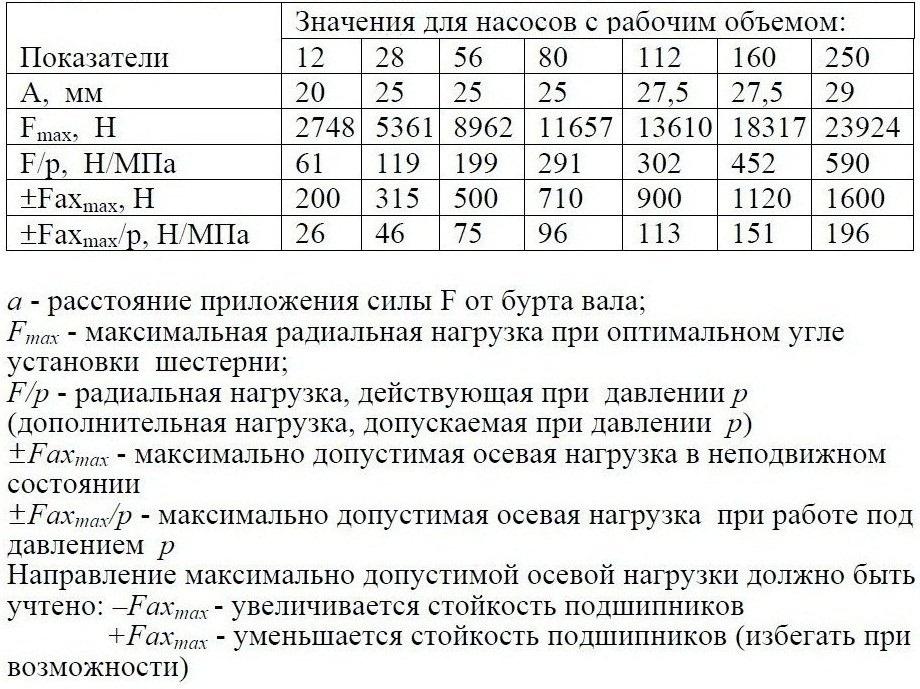 310.4.112.00.06 Предельные аксиальные и радиальные нагрузки на вал