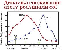 Динаміка споживання азоту рослинами сої
