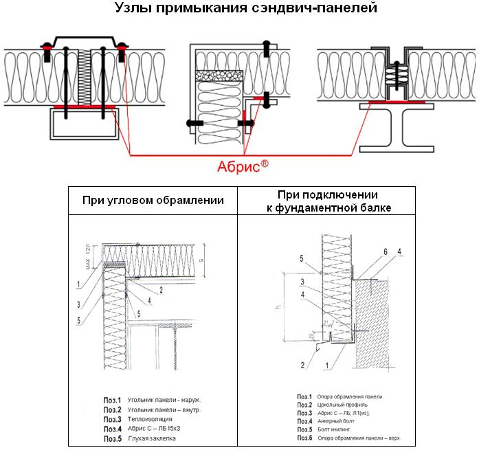 Герметизация узлов примыкания сэндвич-панелей материалами Абрис
