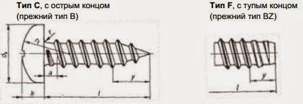 Саморез DIN 7981. с острым и тупым концом (саморез острый и саморез тупой)