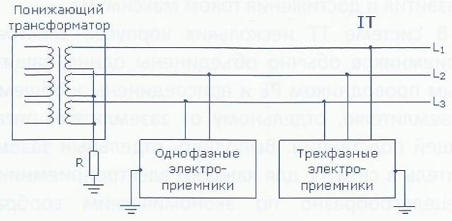 Нейтральна точка трансформатора живлення 6 (10) /0.4кВ такої мережі ізольована від землі або заземлена через значний опір (сотні Ом - кілька кОм). Захисний провідник у таких мережах відділений від нейтрального, електрична і пожежна безпека, електромагні збурення, проектування, обслуговування