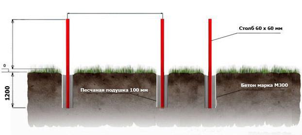 Схема монтажа столбов  из профиля для ворот