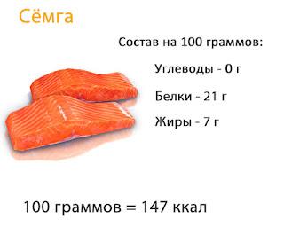углеводы белки жиры и калории в составе сёмги