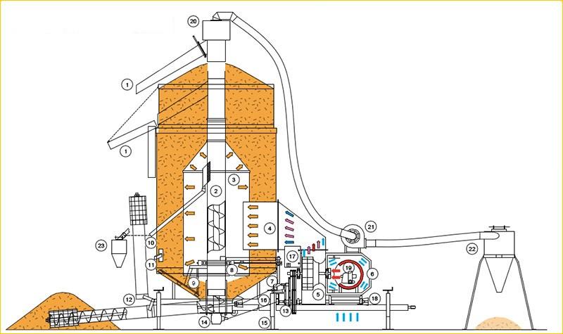 Мобильные зерносушилки Agrimec AS 2200