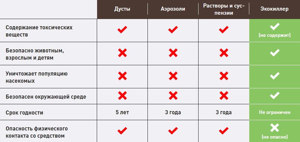 http://antigryzun.ru/images/upload/ecokiller.png