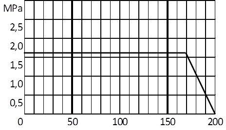 График температуры-1