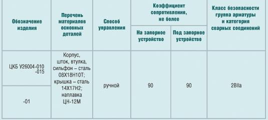 Клапан запорный сильфонный для АЭС, DN 10, DN 15, PN 200