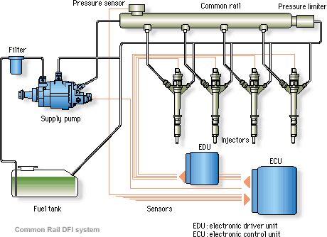 схема системы Common Rail