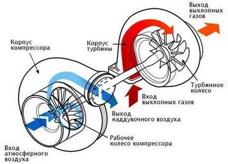 Принцип работы турбокомпрессора
