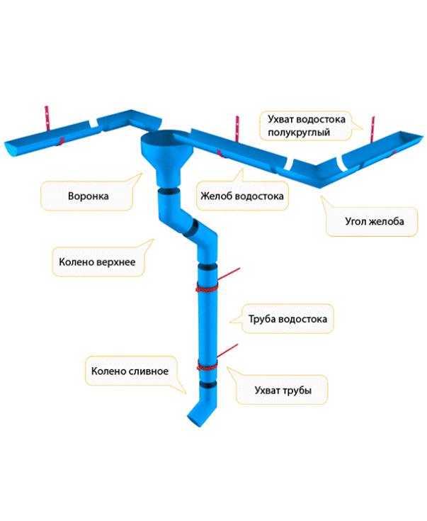 Водосточные-системы-и-элементы
