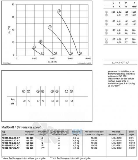 вентиляторы FC035-4ED.2C.A7 характеристики, схемы, производителньость