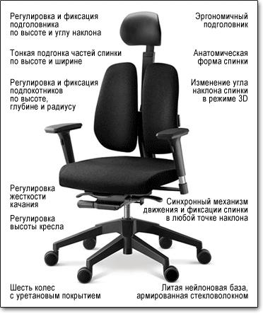 Офисное кресло Duorest Alpha A30H ― Технические характеристики