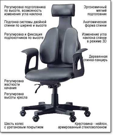 Кресло для руководителя Duorest Cabinet 120 ― Технические характеристики