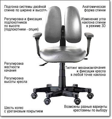 Технические характеристики кресла для врачей