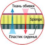 Sponge Seats