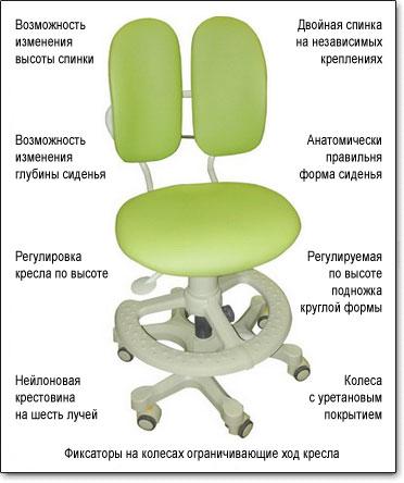 Детское ортопедическое кресло Duorest Kids DR-218A ― Технические характеристики