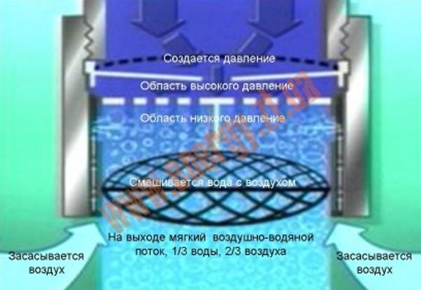 Рис №1. Схематичная демонстрация процессов внутри экономайзера аэратора для экономии воды