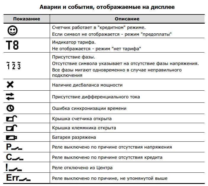 Отображаемые символы на дисплее серии Lite