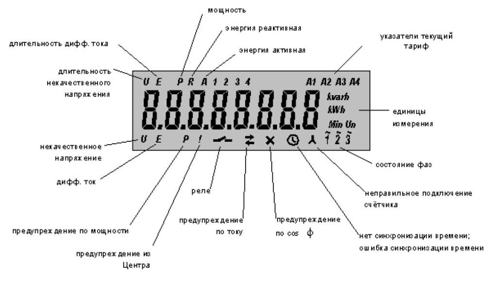 Общий вид дисплея 5 версия
